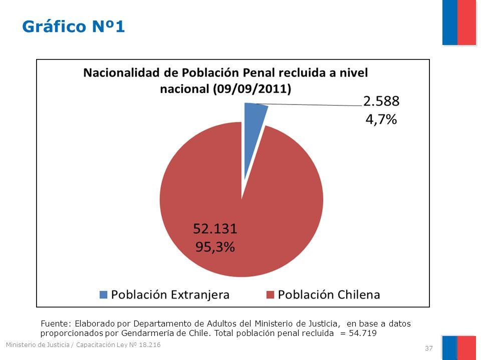 Gráfico Nº1 Fuente: Elaborado por Departamento de Adultos del Ministerio de Justicia, en base a datos proporcionados por Gendarmería de Chile. Total p