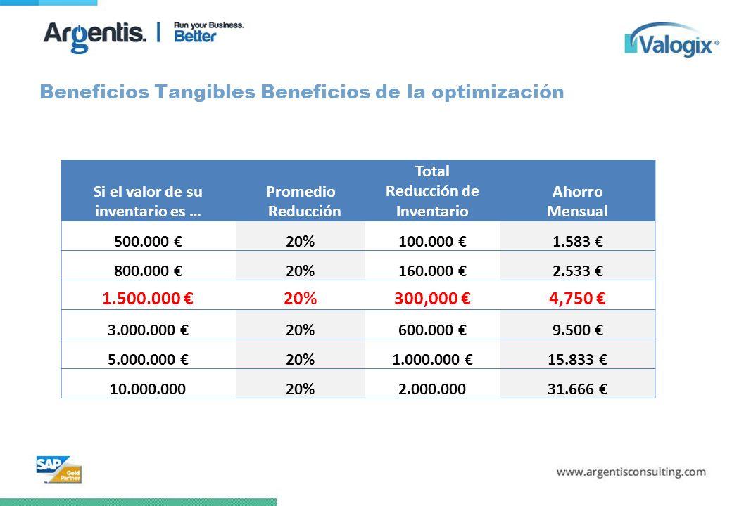 Beneficios Tangibles Beneficios de la optimización Si el valor de su inventario es … Promedio Reducción Total Reducción de Inventario Ahorro Mensual 5
