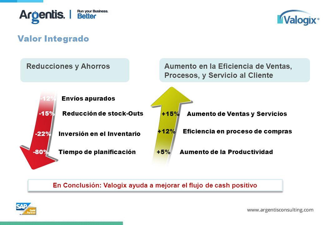 -22% Inversión en el Inventario -80% Tiempo de planificación -12% Envíos apurados -15% Reducción de stock-Outs +15% Aumento de Ventas y Servicios +12%