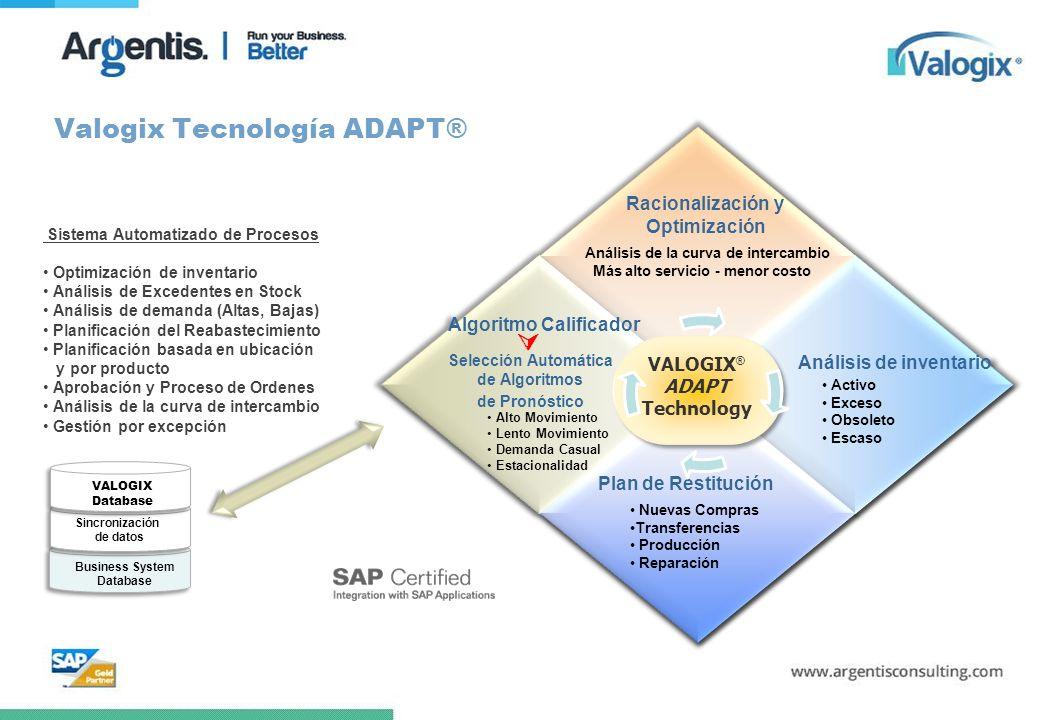 Valogix Tecnología ADAPT® VALOGIX ® ADAPT Technology VALOGIX ® ADAPT Technology Business System Database Sincronización de datos Sincronización de dat