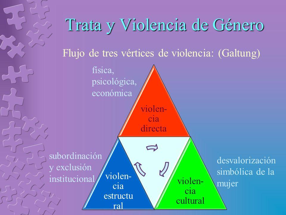 Trata y Violencia de Género Flujo de tres vértices de violencia: (Galtung) violen- cia directa violen- cia estructu ral violen- cia cultural desvalorización simbólica de la mujer subordinación y exclusión institucional física, psicológica, económica