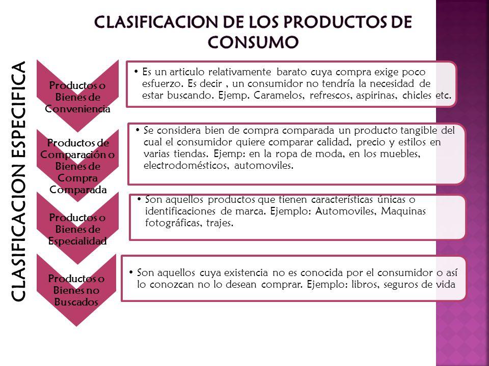 CLASIFICACION ESPECIFICA Productos o Bienes de Conveniencia Es un articulo relativamente barato cuya compra exige poco esfuerzo. Es decir, un consumid