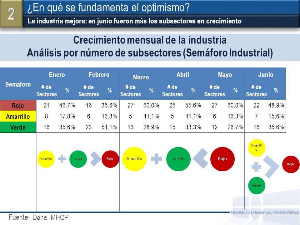 Fuente: Ministerio de Hacienda y Crédito Público Crecimiento mensual de la industria Análisis por número de subsectores (Semáforo Industrial) La industria mejora: en junio fueron más los subsectores en crecimiento ¿En qué se fundamenta el optimismo.