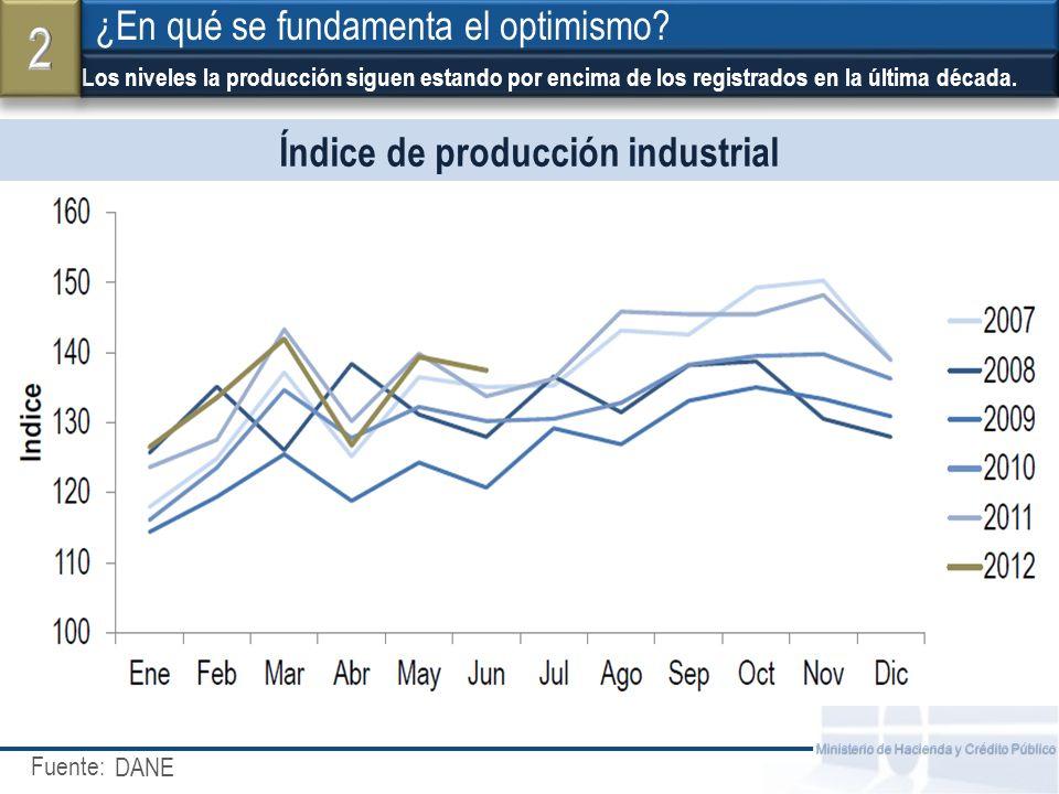 Fuente: Ministerio de Hacienda y Crédito Público Índice de producción industrial Los niveles la producción siguen estando por encima de los registrados en la última década.