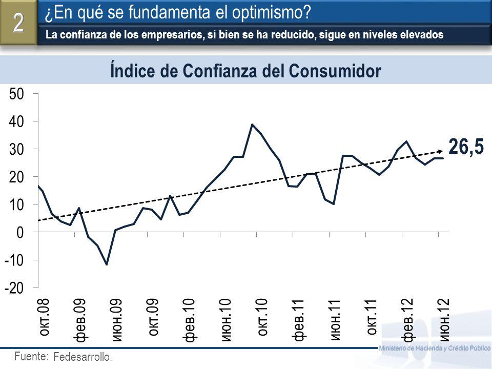 Fuente: Ministerio de Hacienda y Crédito Público La confianza de los empresarios, si bien se ha reducido, sigue en niveles elevados ¿En qué se fundamenta el optimismo.