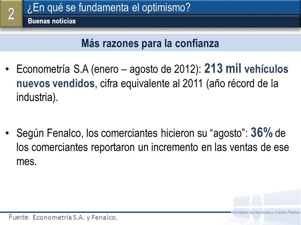 Fuente: Ministerio de Hacienda y Crédito Público Más razones para la confianza Econometría S.A (enero – agosto de 2012): 213 mil vehículos nuevos vendidos, cifra equivalente al 2011 (año récord de la industria).