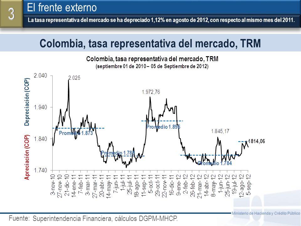 Fuente: Ministerio de Hacienda y Crédito Público Colombia, tasa representativa del mercado, TRM La tasa representativa del mercado se ha depreciado 1,12% en agosto de 2012, con respecto al mismo mes del 2011.