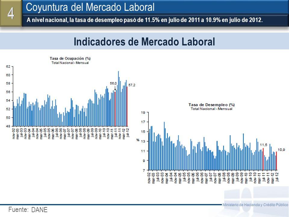 Fuente: Ministerio de Hacienda y Crédito Público Indicadores de Mercado Laboral A nivel nacional, la tasa de desempleo pasó de 11.5% en julio de 2011 a 10.9% en julio de 2012.