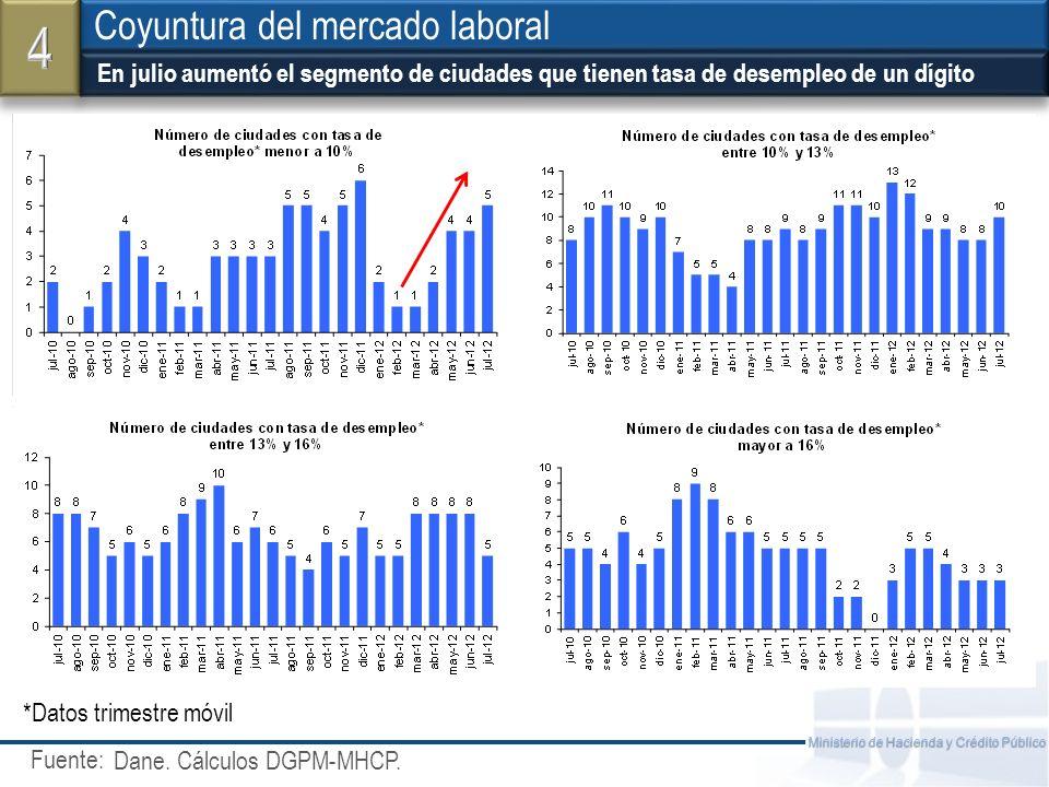 Fuente: Ministerio de Hacienda y Crédito Público En julio aumentó el segmento de ciudades que tienen tasa de desempleo de un dígito Coyuntura del mercado laboral Dane.
