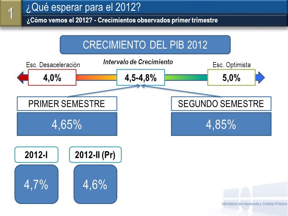 Fuente: Ministerio de Hacienda y Crédito Público La industria mejora: en junio fueron más los subsectores en crecimiento Coyuntura Macroeconómica Dane.