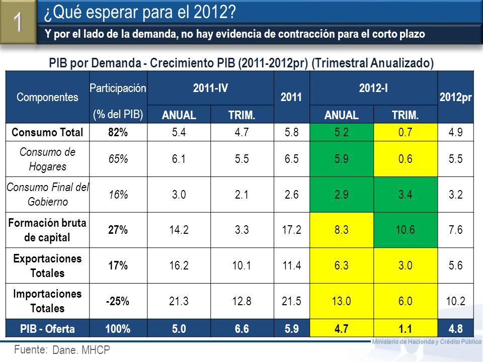 Fuente: Ministerio de Hacienda y Crédito Público Y por el lado de la demanda, no hay evidencia de contracción para el corto plazo ¿Qué esperar para el 2012.