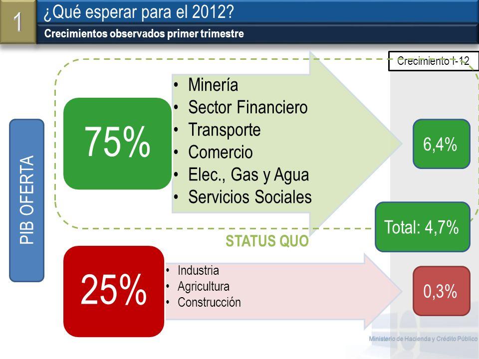 Ministerio de Hacienda y Crédito Público Menores lluvias: Mejores cultivos (- tiempo de fluorescencia).