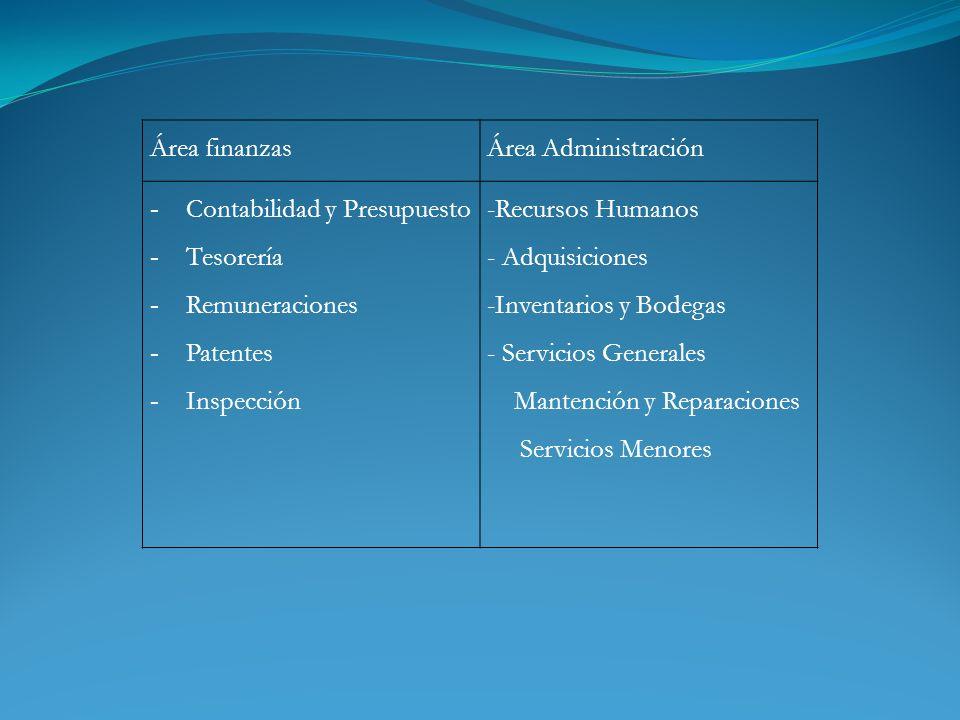 Área finanzasÁrea Administración - Contabilidad y Presupuesto - Tesorería - Remuneraciones - Patentes - Inspección -Recursos Humanos - Adquisiciones -