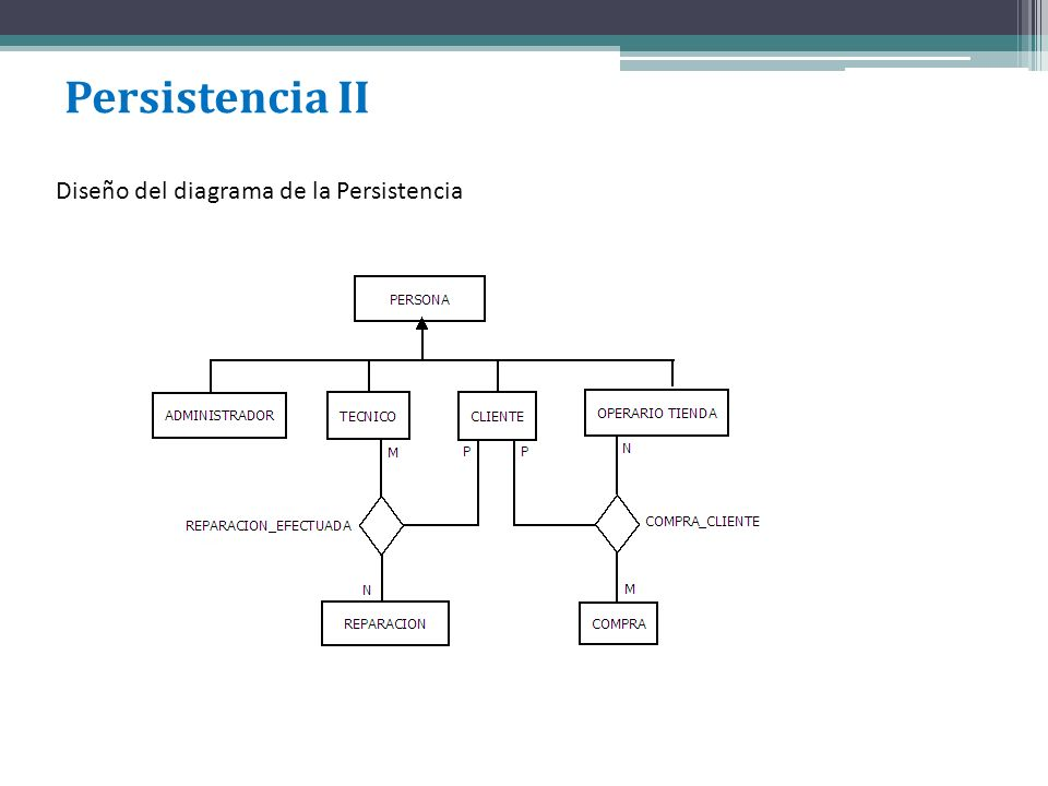 Persistencia II Diseño del diagrama de la Persistencia