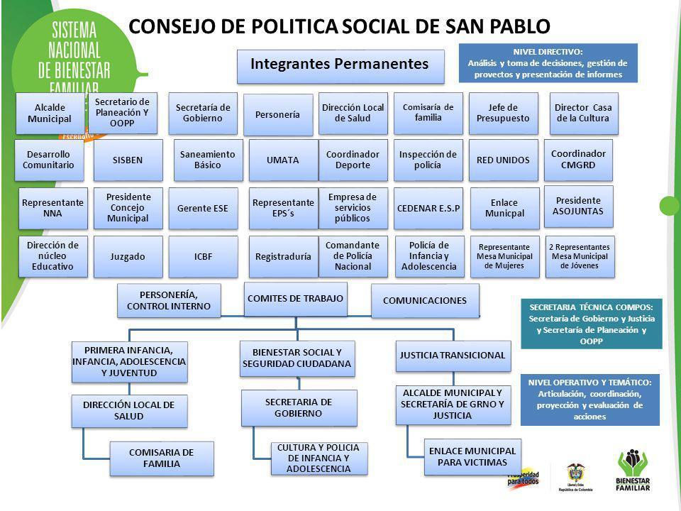 COMITES DE TRABAJO PRIMERA INFANCIA, INFANCIA, ADOLESCENCIA Y JUVENTUD DIRECCIÓN LOCAL DE SALUD COMISARIA DE FAMILIA BIENESTAR SOCIAL Y SEGURIDAD CIUD