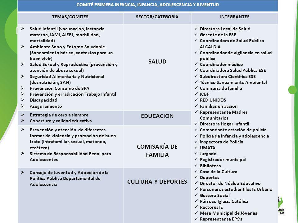 COMITÉ PRIMERA INFANCIA, INFANCIA, ADOLESCENCIA Y JUVENTUD TEMAS/COMITÉSSECTOR/CATEGORÍAINTEGRANTES Salud Infantil (vacunación, lactancia materna, IAM