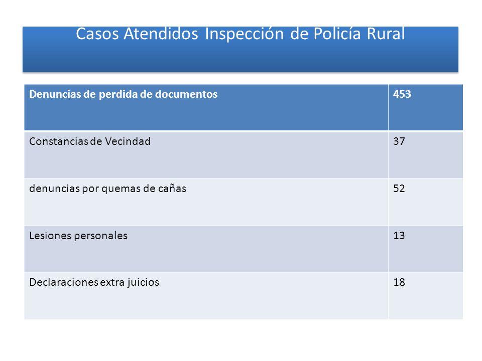 Casos Atendidos Inspección de Policía Rural Denuncias de perdida de documentos453 Constancias de Vecindad37 denuncias por quemas de cañas52 Lesiones p