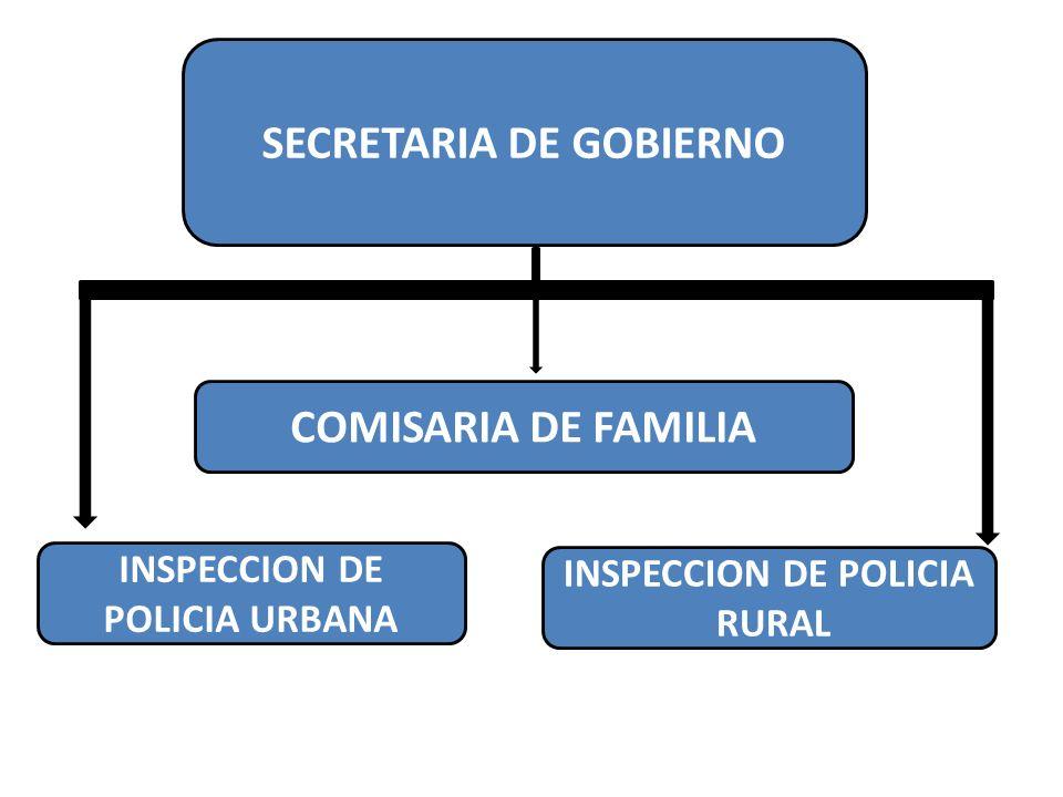 INSPECCION DE POLICIA URBANA INSPECCION DE POLICIA RURAL COMISARIA DE FAMILIA SECRETARIA DE GOBIERNO