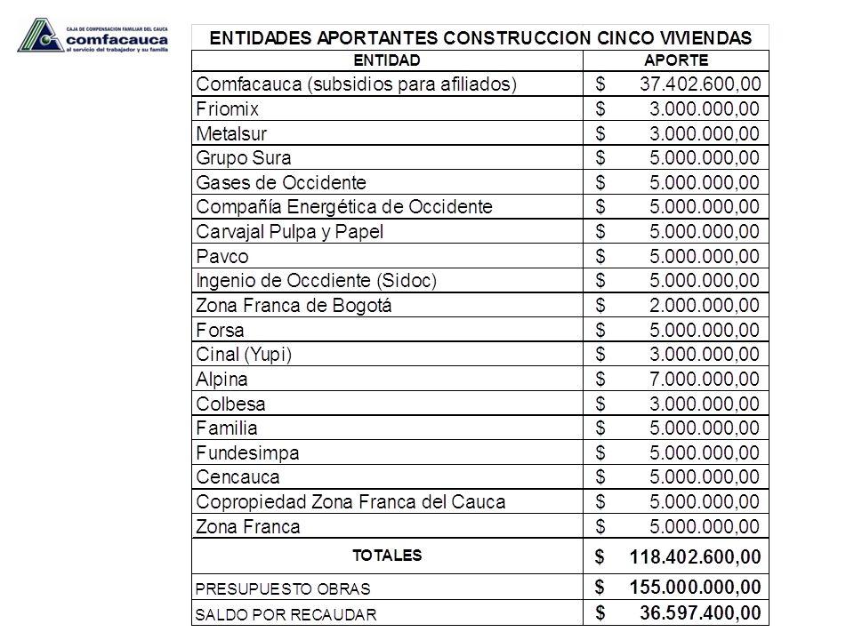 RESUMEN TOTAL APORTES REALIZADOS $ 118.402.600,00 VALOR FINAL DE LA OBRA $ 155.000.000,00 APORTE POR INGRESAR DE LA GOBERNACION DEL CAUCA $ 10.000.000,00 APORTES POR GESTIONAR $ 26.597.400,00 TOTAL APORTES POR REALIZAR $ 36.597.400,00