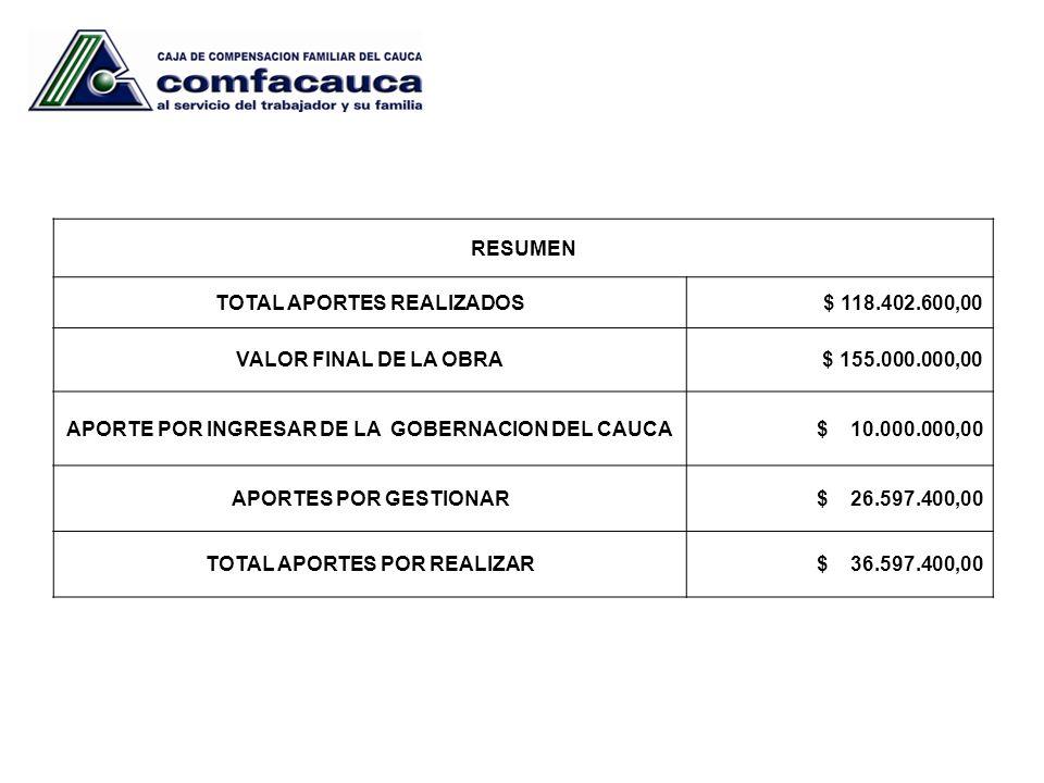 RESUMEN TOTAL APORTES REALIZADOS $ 118.402.600,00 VALOR FINAL DE LA OBRA $ 155.000.000,00 APORTE POR INGRESAR DE LA GOBERNACION DEL CAUCA $ 10.000.000