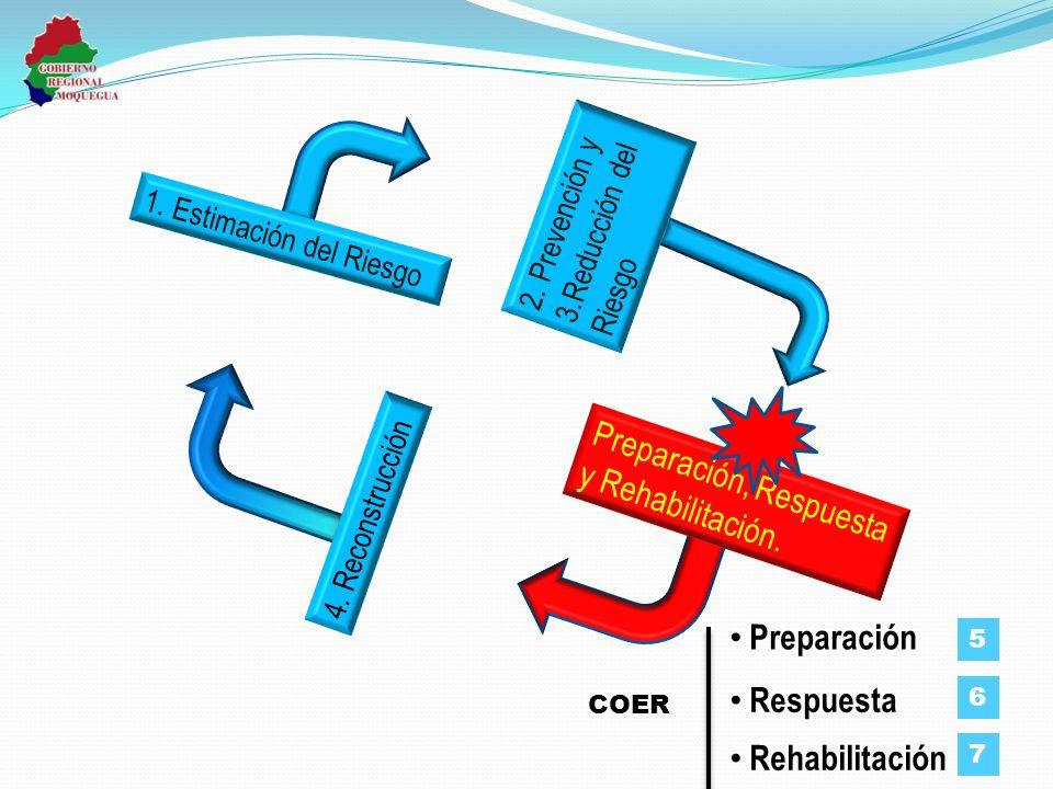 1. Estimación del Riesgo 2. Prevención y 3.Reducción del Riesgo 4. Reconstrucción Preparación, Respuesta y Rehabilitación. Respuesta Rehabilitación Pr