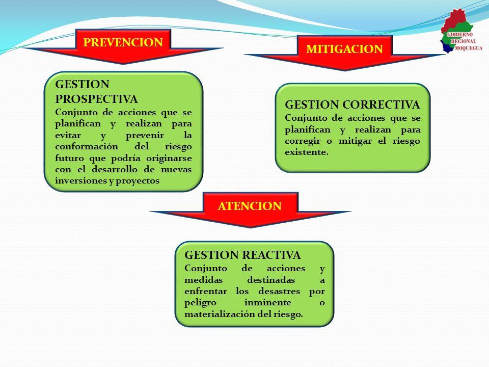 GESTION PROSPECTIVA Conjunto de acciones que se planifican y realizan para evitar y prevenir la conformación del riesgo futuro que podría originarse c