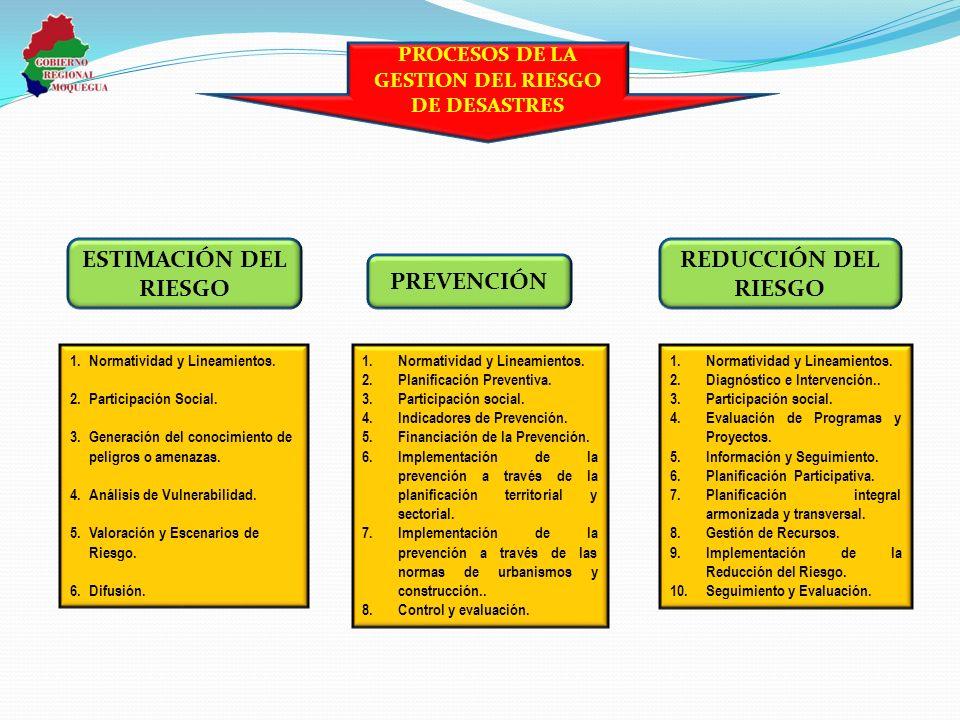 1.Normatividad y Lineamientos. 2.Participación Social. 3.Generación del conocimiento de peligros o amenazas. 4.Análisis de Vulnerabilidad. 5.Valoració