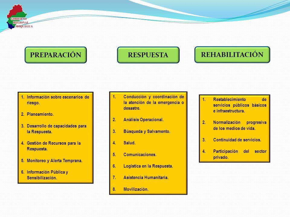 1.Información sobre escenarios de riesgo. 2.Planeamiento. 3.Desarrollo de capacidades para la Respuesta. 4.Gestión de Recursos para la Respuesta. 5.Mo