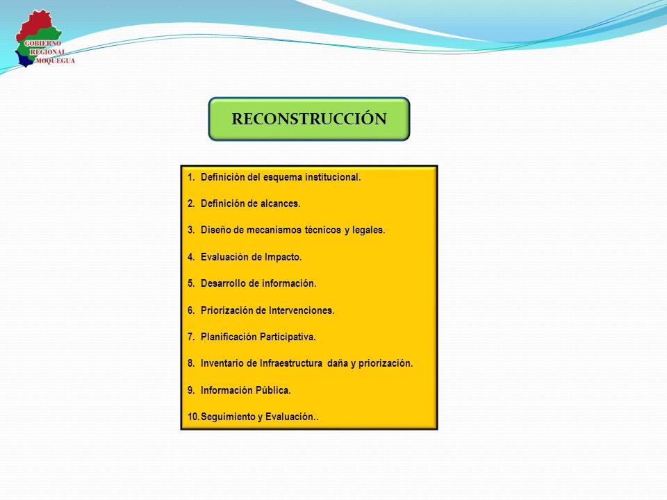 1.Definición del esquema institucional. 2.Definición de alcances. 3.Diseño de mecanismos técnicos y legales. 4.Evaluación de Impacto. 5.Desarrollo de