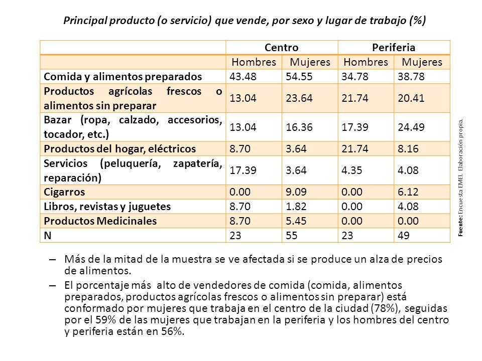 CentroPeriferia HombresMujeresHombresMujeres Comida y alimentos preparados43.4854.5534.7838.78 Productos agrícolas frescos o alimentos sin preparar 13