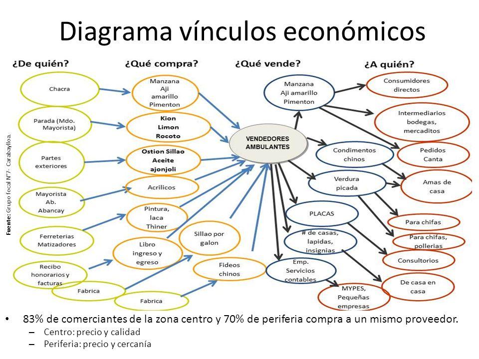 Diagrama vínculos económicos 83% de comerciantes de la zona centro y 70% de periferia compra a un mismo proveedor. – Centro: precio y calidad – Perife