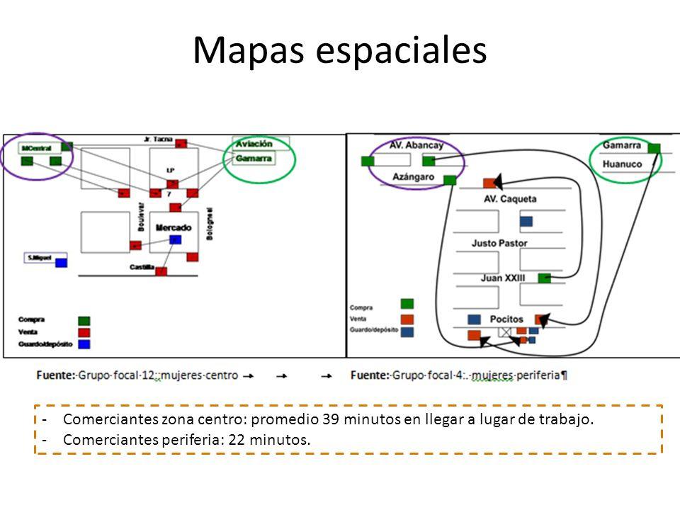 Mapas espaciales -Comerciantes zona centro: promedio 39 minutos en llegar a lugar de trabajo. -Comerciantes periferia: 22 minutos.