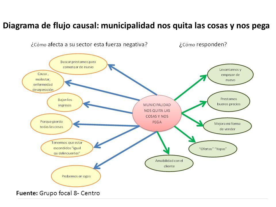 Diagrama de flujo causal: municipalidad nos quita las cosas y nos pega Fuente: Grupo focal 8- Centro