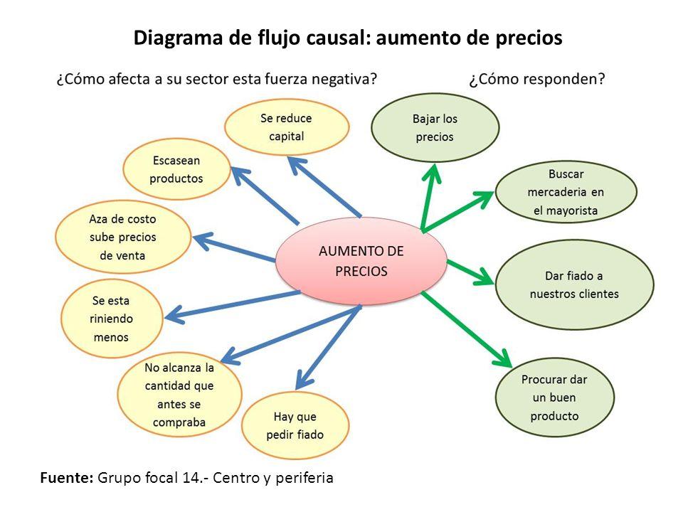 Diagrama de flujo causal: aumento de precios Fuente: Grupo focal 14.- Centro y periferia