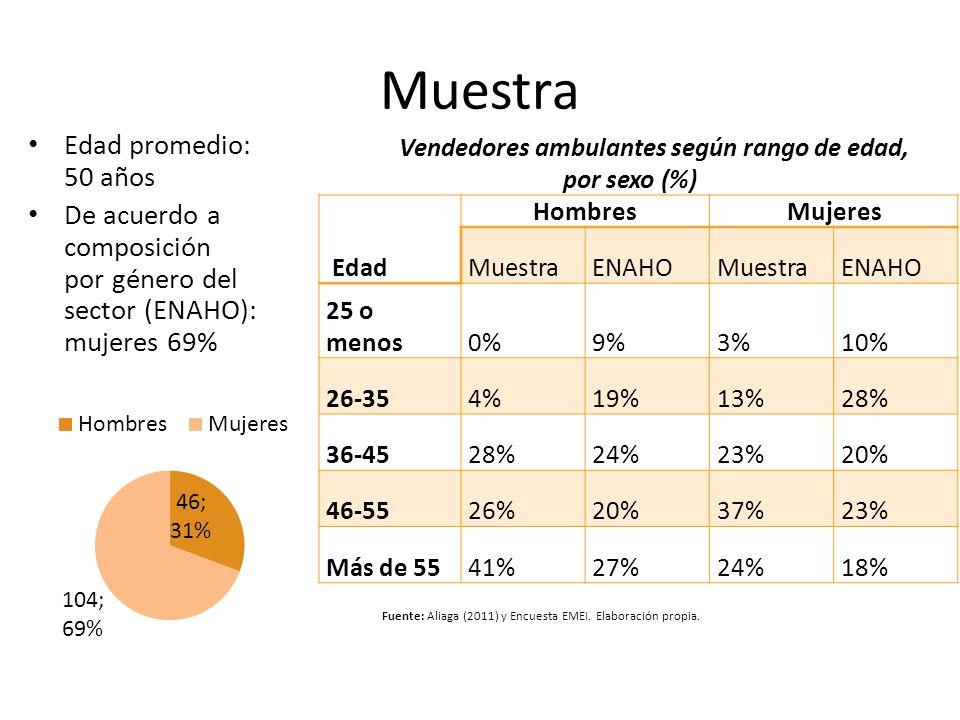 Muestra Edad HombresMujeres MuestraENAHOMuestraENAHO 25 o menos0%9%3%10% 26-354%19%13%28% 36-4528%24%23%20% 46-5526%20%37%23% Más de 5541%27%24%18% Ve