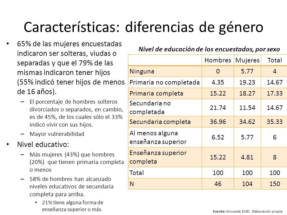 Características: diferencias de género 65% de las mujeres encuestadas indicaron ser solteras, viudas o separadas y que el 79% de las mismas indicaron