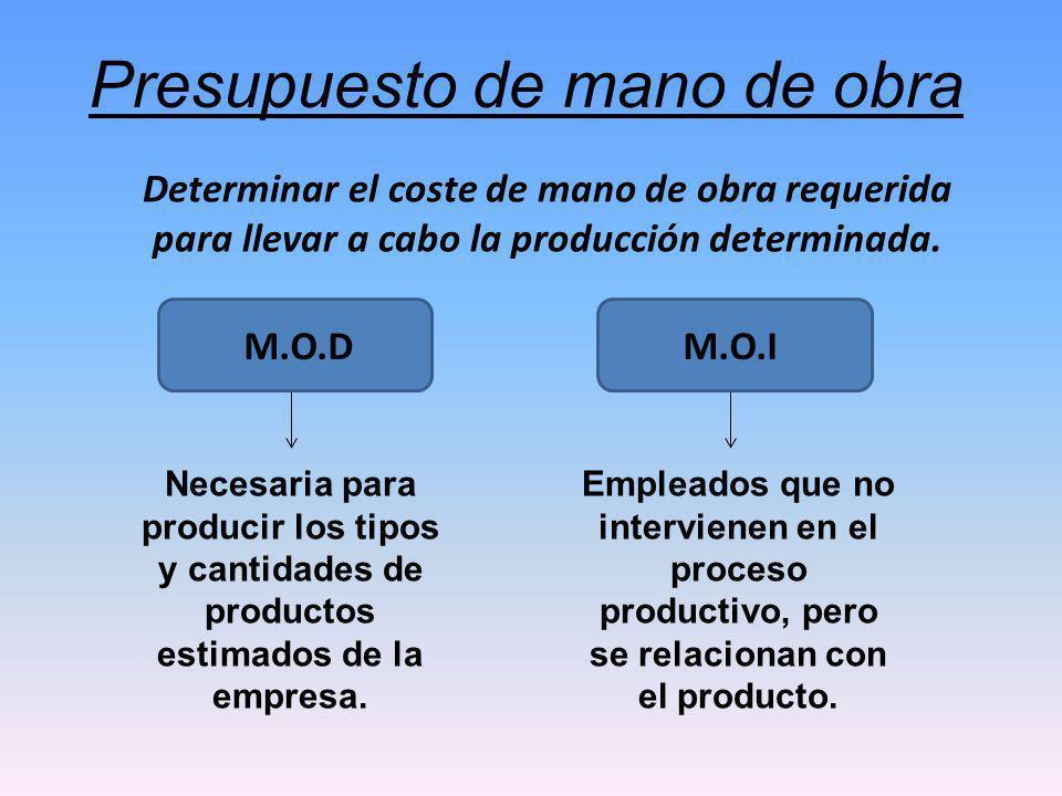 Para la elaboración del presupuesto se requiere de: CONCEPTOS / PERIODOMES X / PRODUCTO A Presupuesto de producción1000 *Tiempo de MO en hrs1.5 = Total presupuestado en hrs MO1500 *Valor por horas2200 =Valor total presupuestado MO3300000 Tiempo de trabajo por unidad Número de empleados por oficio Turnos a trabajar Número de días a trabajar Tasa estándar de MO EJEMPLO