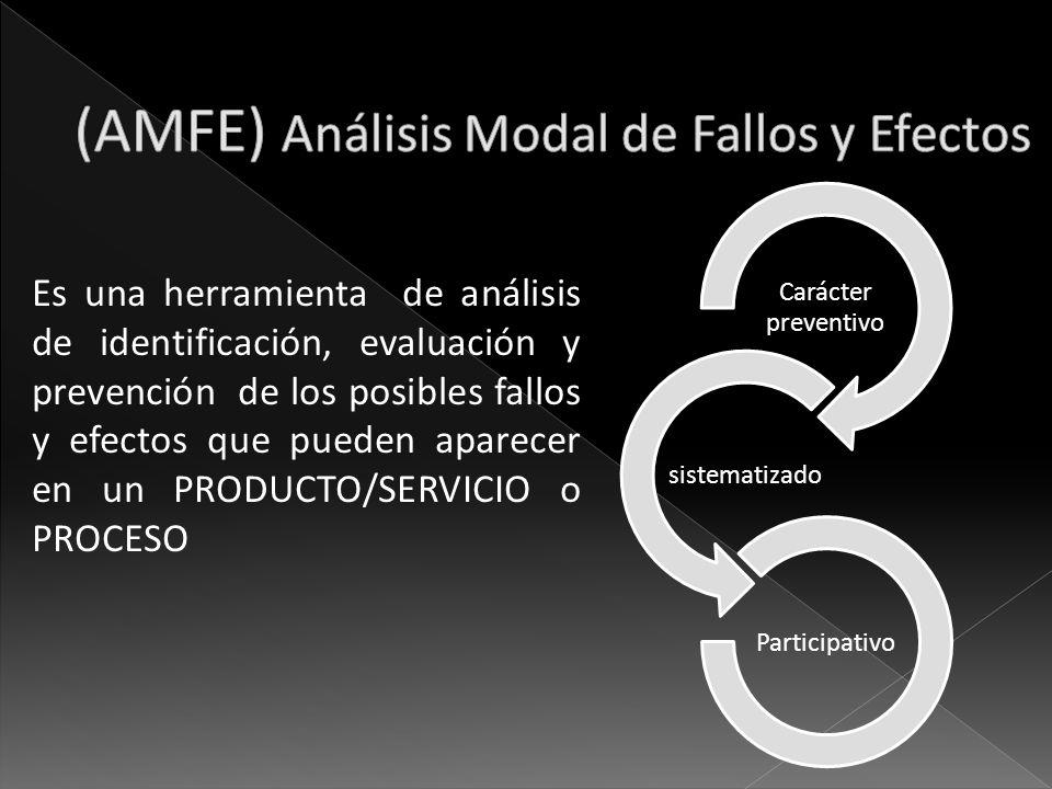 Es una herramienta de análisis de identificación, evaluación y prevención de los posibles fallos y efectos que pueden aparecer en un PRODUCTO/SERVICIO