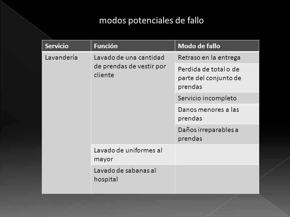 modos potenciales de fallo ServicioFunciónModo de fallo LavanderíaLavado de una cantidad de prendas de vestir por cliente Retraso en la entrega Perdid