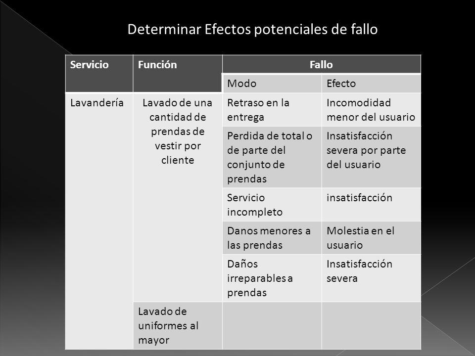 ServicioFunciónFallo ModoEfecto LavanderíaLavado de una cantidad de prendas de vestir por cliente Retraso en la entrega Incomodidad menor del usuario