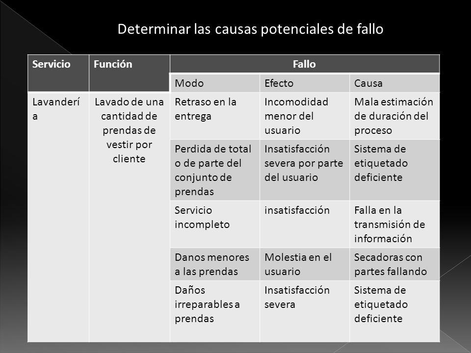 Determinar las causas potenciales de fallo ServicioFunciónFallo ModoEfectoCausa Lavanderí a Lavado de una cantidad de prendas de vestir por cliente Re