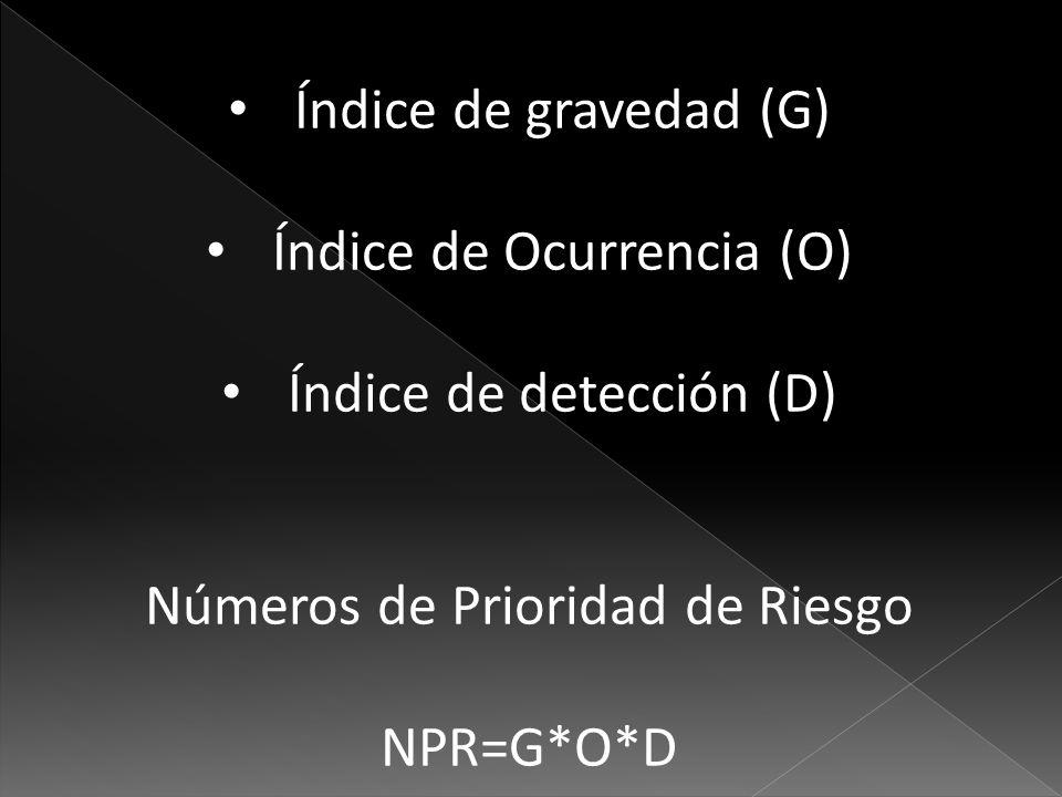 Índice de gravedad (G) Índice de Ocurrencia (O) Índice de detección (D) Números de Prioridad de Riesgo NPR=G*O*D