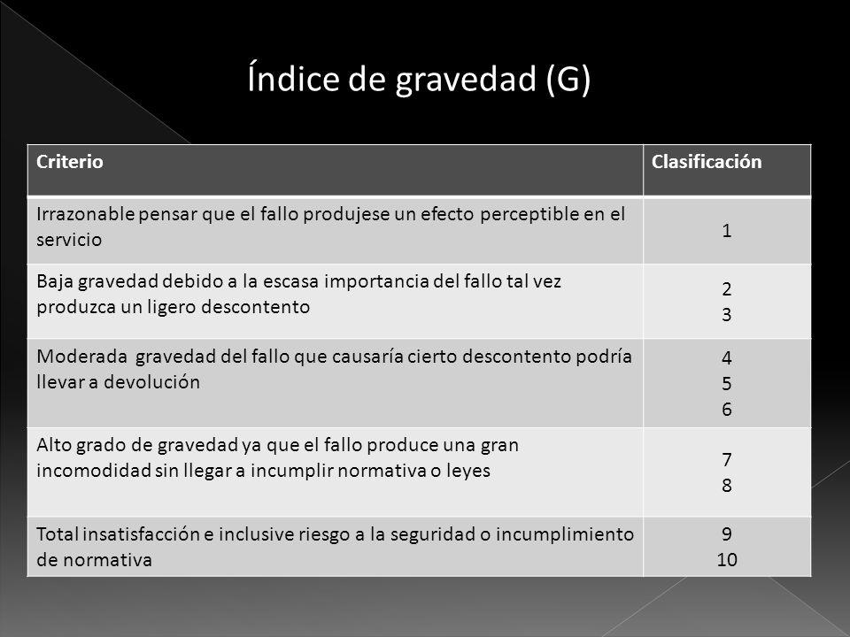 Índice de gravedad (G) CriterioClasificación Irrazonable pensar que el fallo produjese un efecto perceptible en el servicio 1 Baja gravedad debido a l