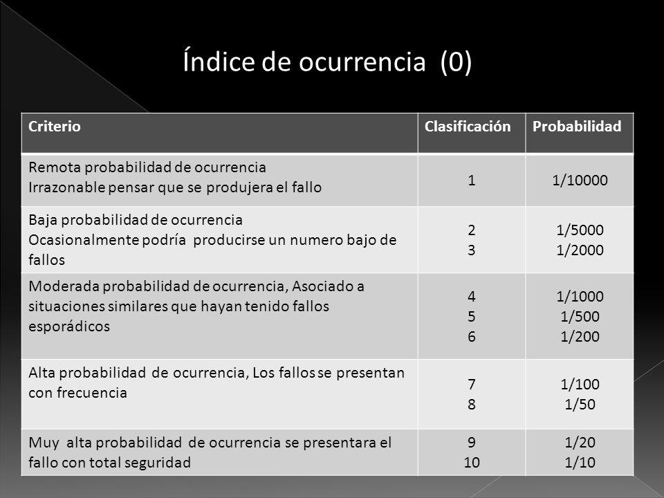 Índice de ocurrencia (0) CriterioClasificaciónProbabilidad Remota probabilidad de ocurrencia Irrazonable pensar que se produjera el fallo 11/10000 Baj
