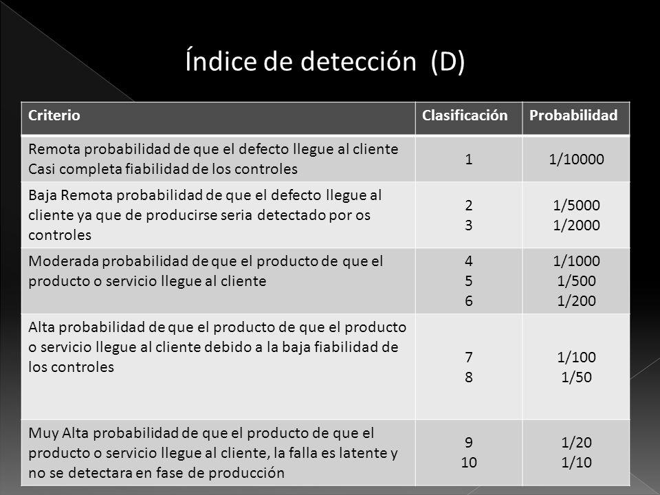 Índice de detección (D) CriterioClasificaciónProbabilidad Remota probabilidad de que el defecto llegue al cliente Casi completa fiabilidad de los cont