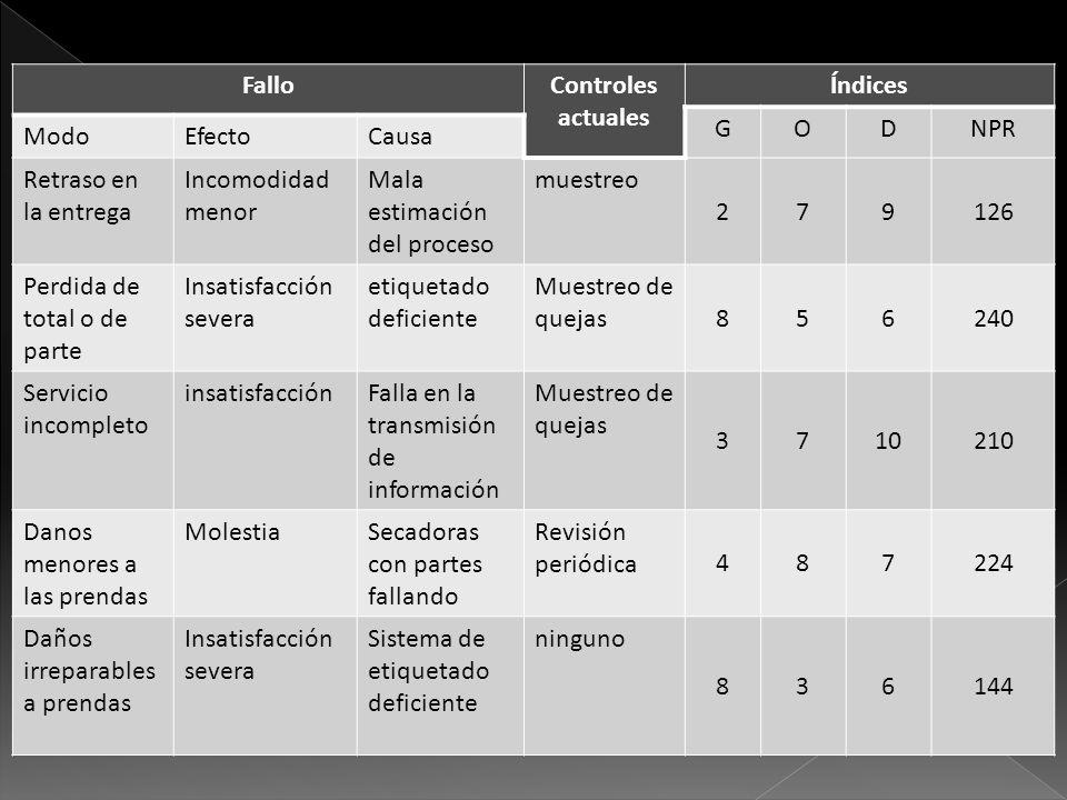 FalloControles actuales Índices GODNPR ModoEfectoCausa Retraso en la entrega Incomodidad menor Mala estimación del proceso muestreo 279126 Perdida de
