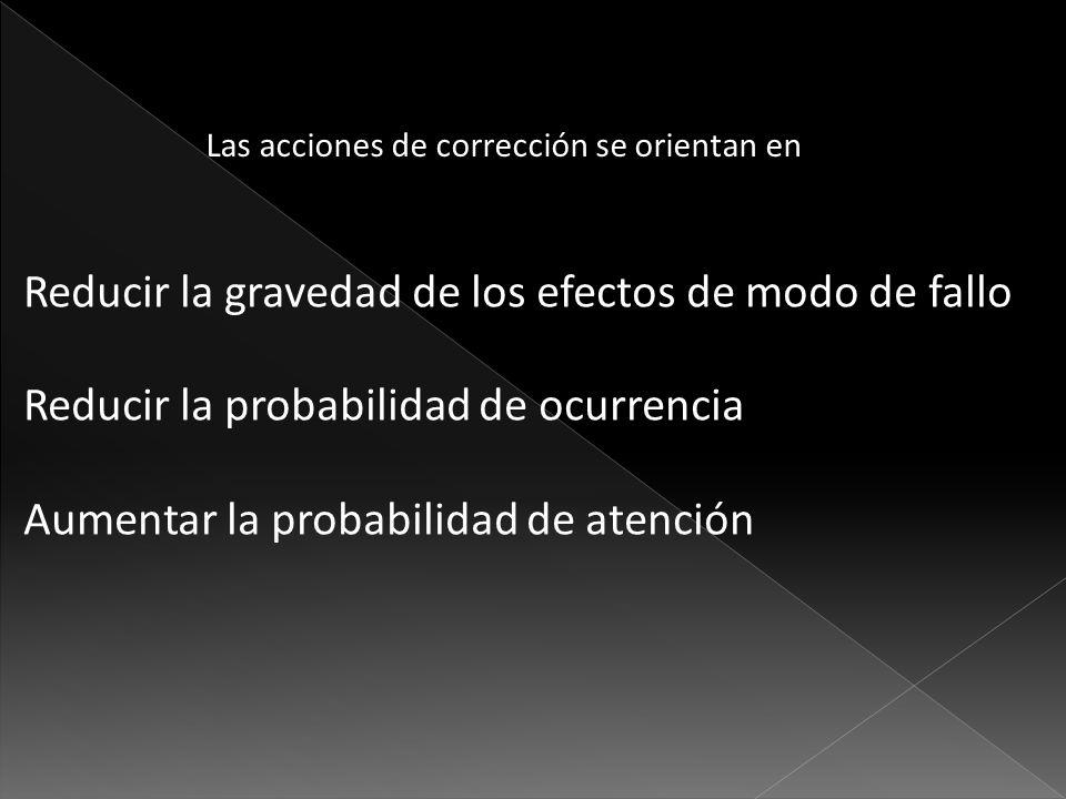 Las acciones de corrección se orientan en Reducir la gravedad de los efectos de modo de fallo Reducir la probabilidad de ocurrencia Aumentar la probab