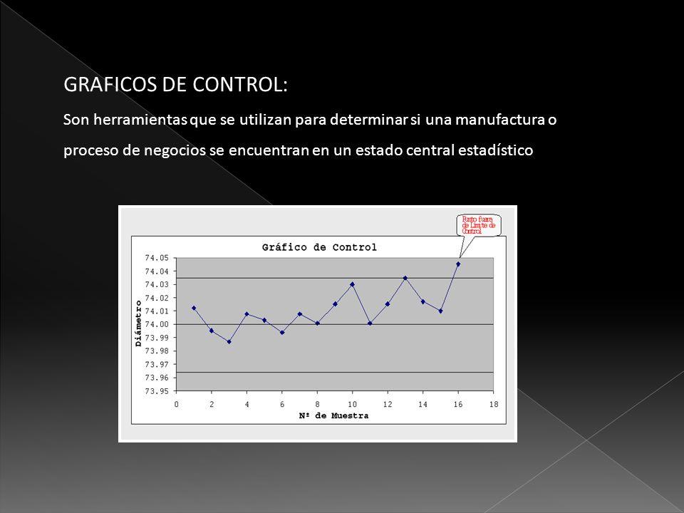 GRAFICOS DE CONTROL: Son herramientas que se utilizan para determinar si una manufactura o proceso de negocios se encuentran en un estado central esta