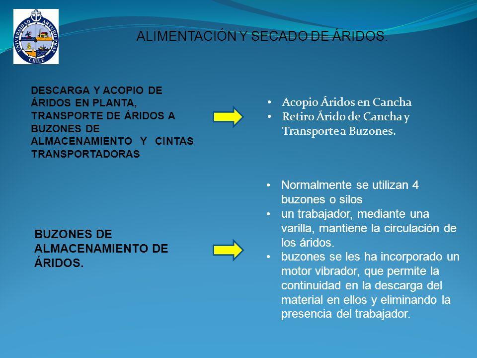 ALIMENTACIÓN Y SECADO DE ÁRIDOS.