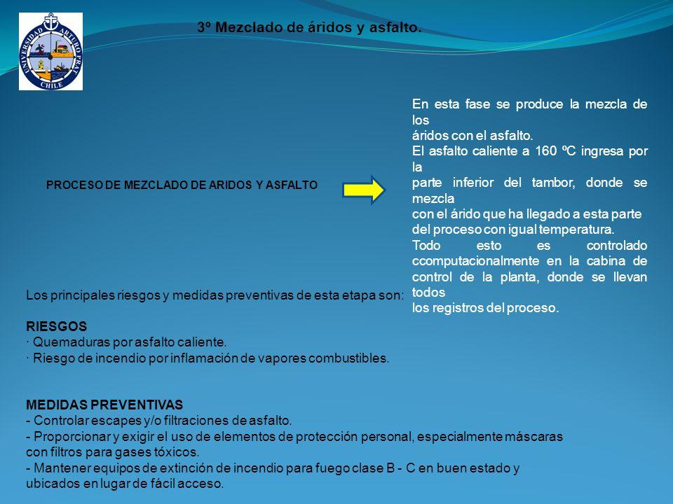 PROCESO DE MEZCLADO DE ARIDOS Y ASFALTO En esta fase se produce la mezcla de los áridos con el asfalto.